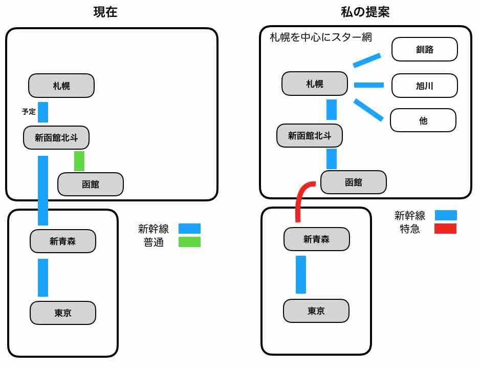 北海道新幹線網