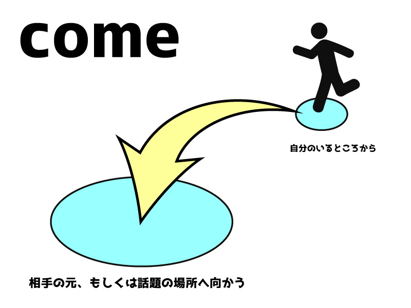 comeは場所へ近づく