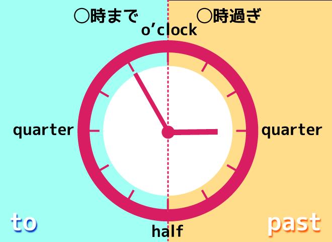英語で時間を言う