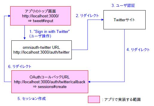 f:id:m-kawato:20130105230857p:image
