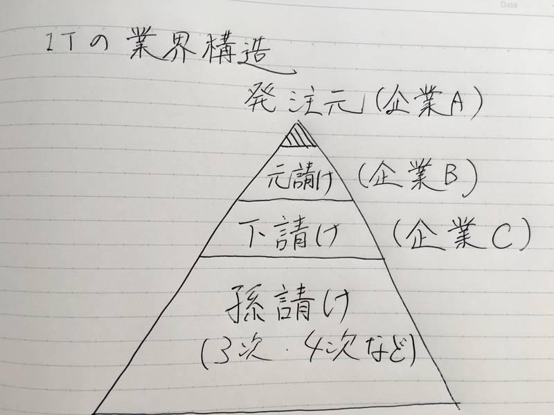 pyramid-of-IT
