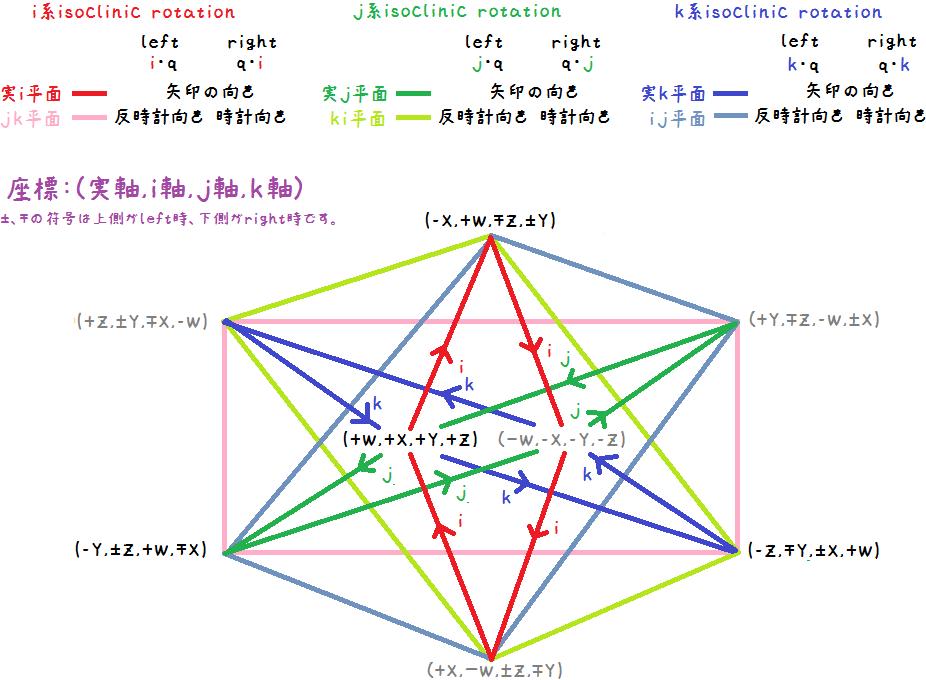 四元数と四次元回転の関係イメージ