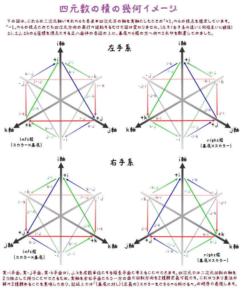 四元数の積の幾何イメージ