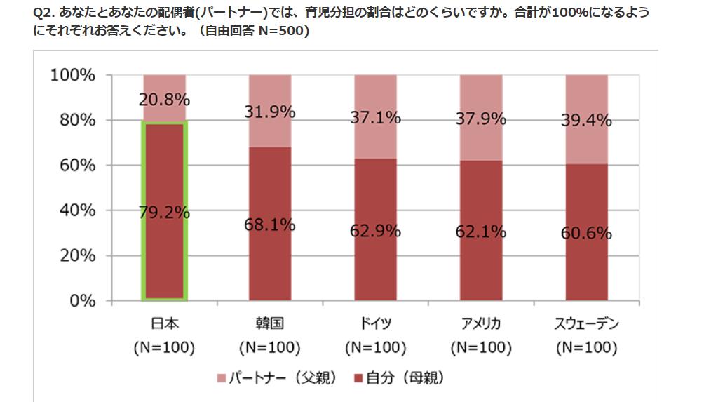 男女の育児分担の割合。日本が一番格差があります。