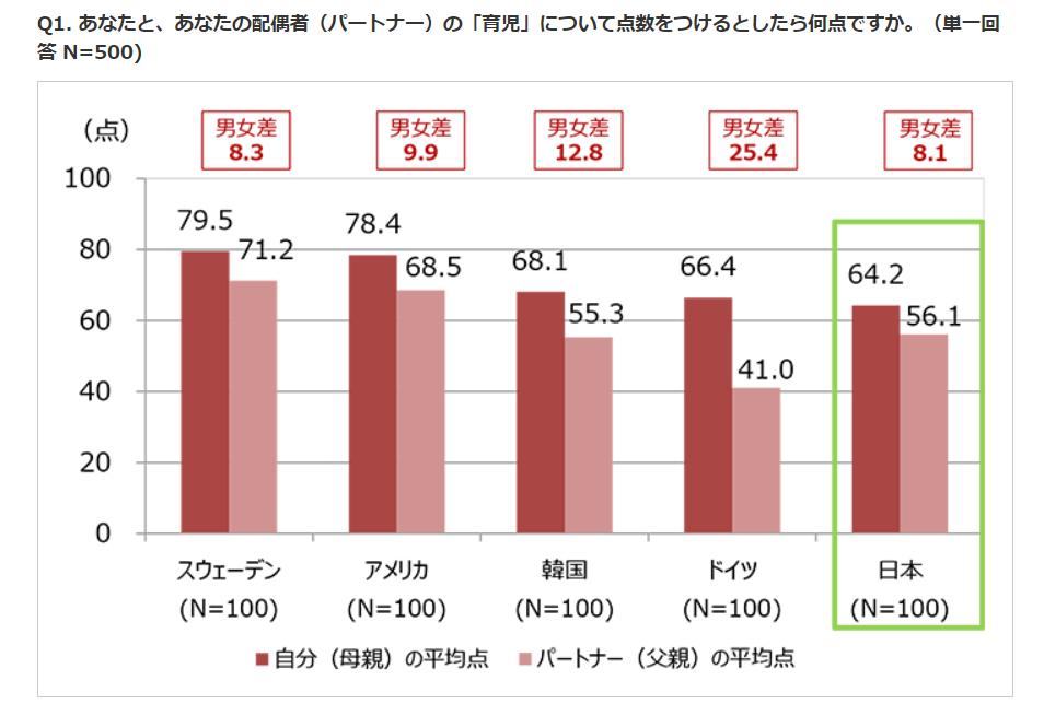 育児の自己評価が低い日本