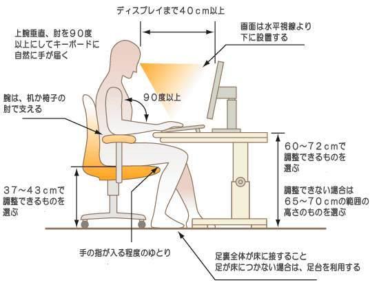 パソコンを使う時の正しい姿勢