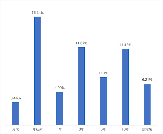 基準価額(NAV)リターン(米ドルベース)