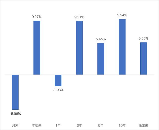 市場価格リターン(米ドルベース)