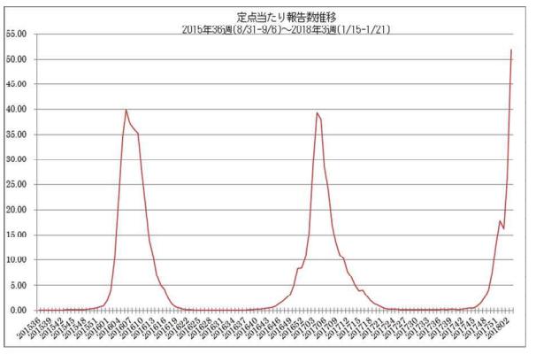 インフルエンザの発生状況について(厚生労働省 平成30年1月26日)