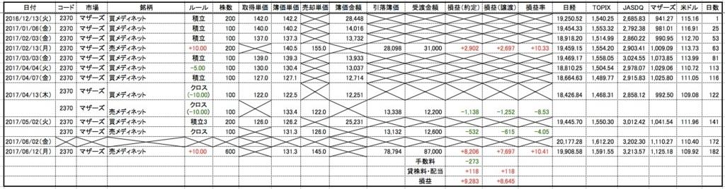 f:id:mabatashi0001:20170617160130j:plain