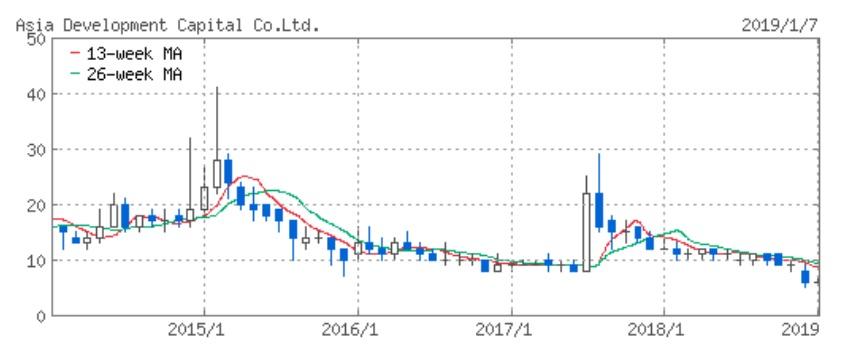 アジア開発キャピタル株価チャート