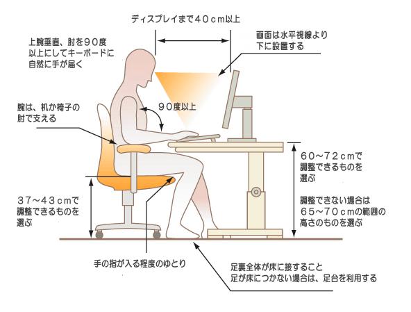 正しいパソコン姿勢