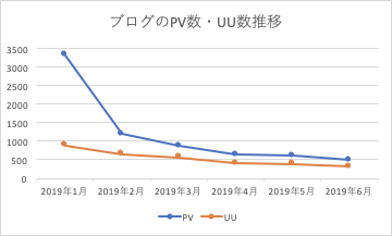 ブログのPV数UU数推移