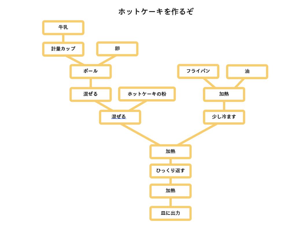 f:id:machida-yosuke:20171213114617p:plain