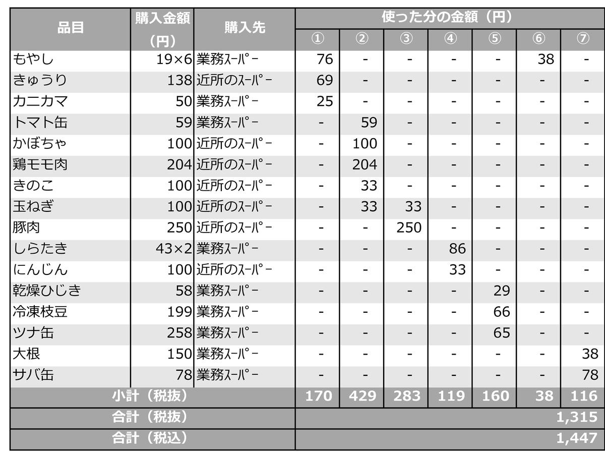 f:id:machiko_007:20200503233304j:plain
