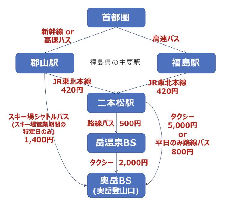 首都圏から安達太良山(奥岳登山口)までのアクセス概略