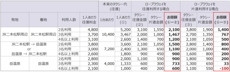 二本松駅/岳温泉からあだたら山ロープウェイまでの往復タクシー代比較