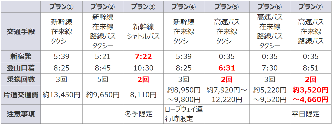 新宿から奥岳登山口までのアクセス比較