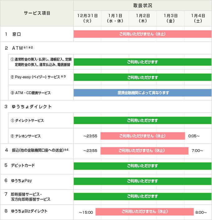 f:id:madoromi-life:20191230132326p:plain