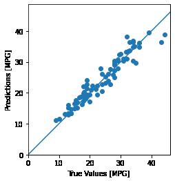 予測値の散布図