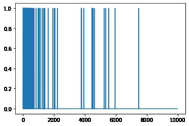 マルチホットベクトルの分布