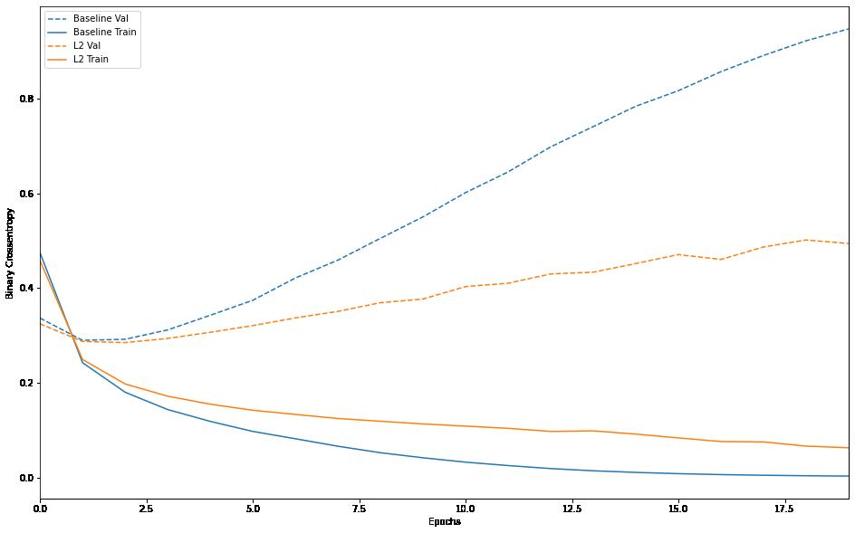 基準モデルとL2正則化モデルの比較