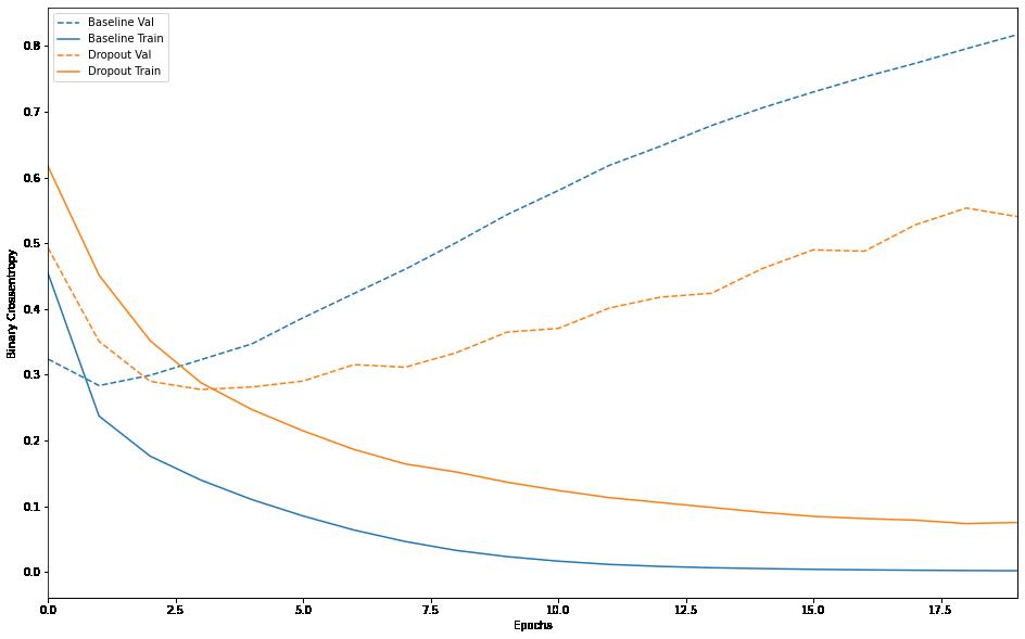 基準モデルとドロップアウトモデルの比較