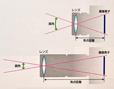 f:id:magihara:20180330234439j:plain