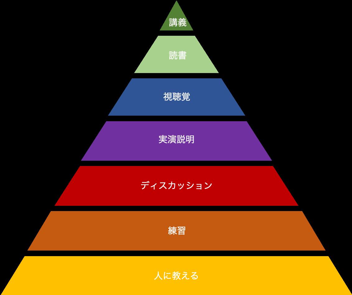 f:id:magokoro_agent:20190715085430p:plain