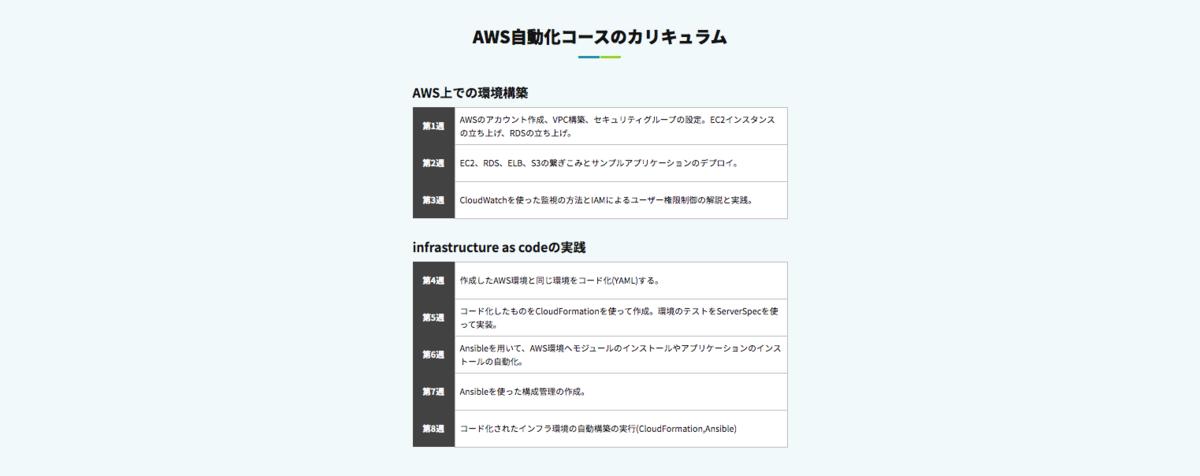 AWSフルコース Raise Tech(レイズテック) 自動化コース