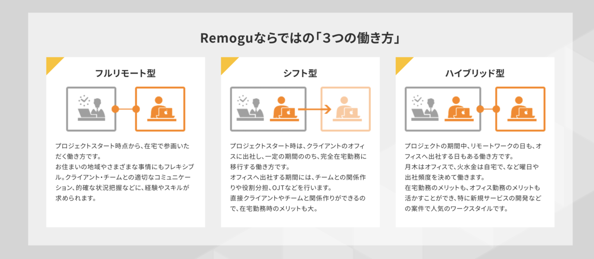 Remogu(リモグ)の働き方