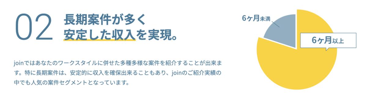 join(ジョイン)は6ヶ月以上の長期案件が多い