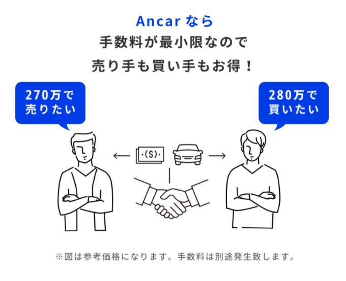 Ancar(アンカー)なら手数料が最小限