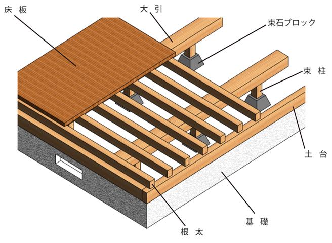 floor-structure