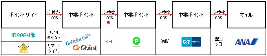 f:id:maiching:20180407133510p:plain