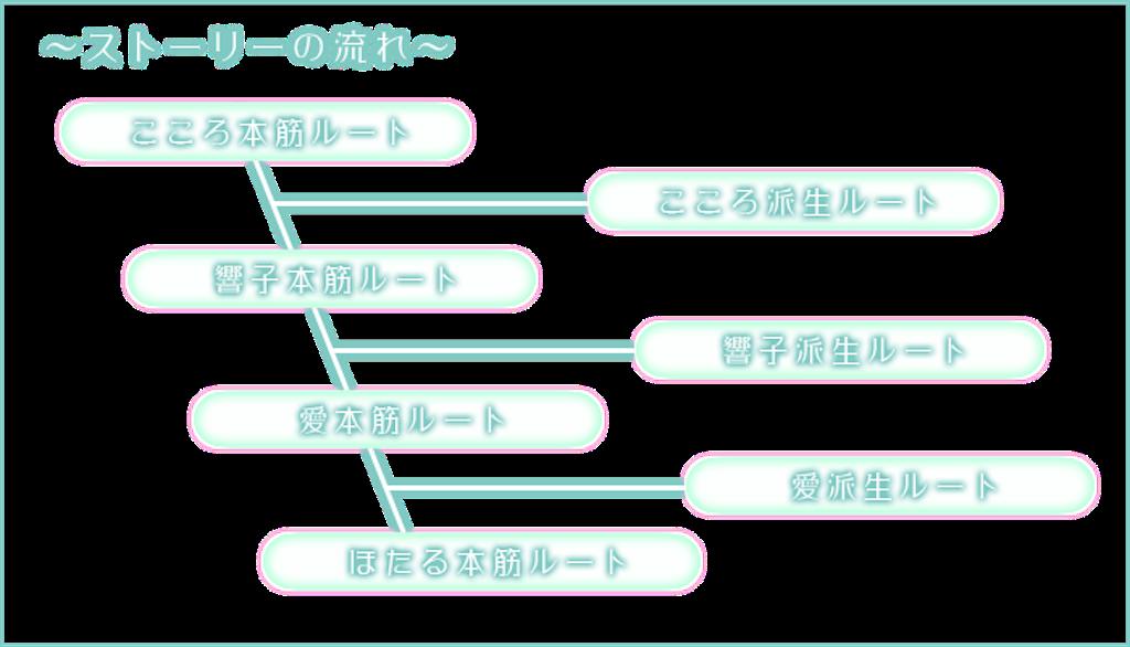 f:id:maikerutaro-leaf:20171110111550p:image