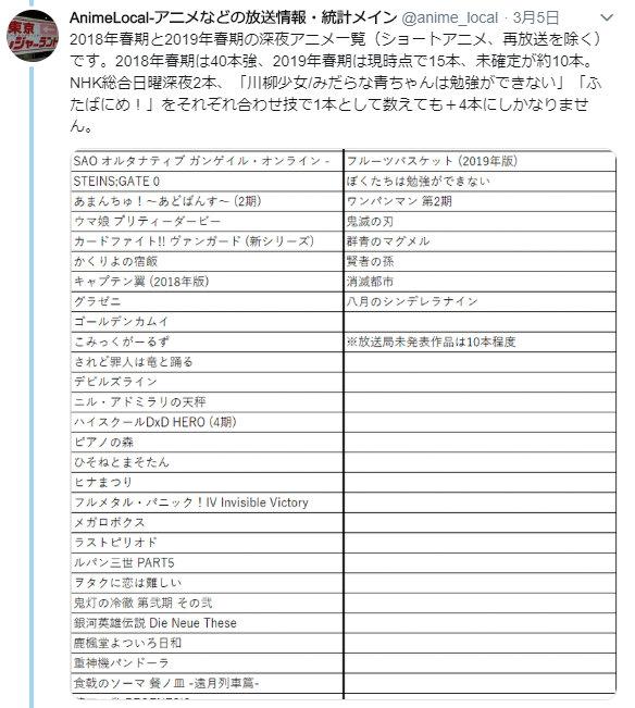 2019年春期アニメ一覧