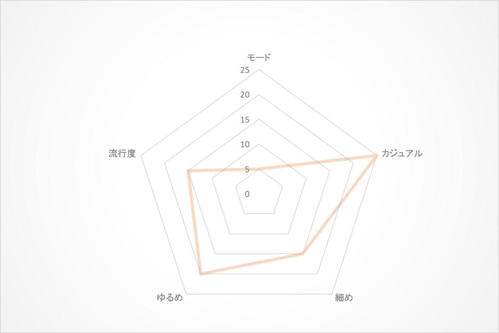f:id:majimedaigakusei:20180404141818p:plain