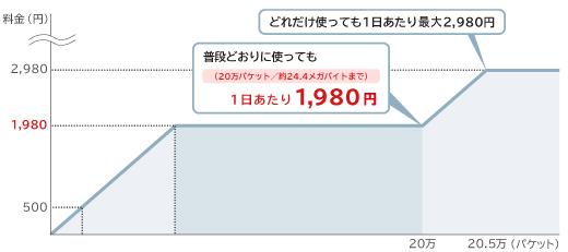 「WORLD WING Wi-Fi」の料金