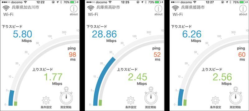 WiMAX速度計測結果その2