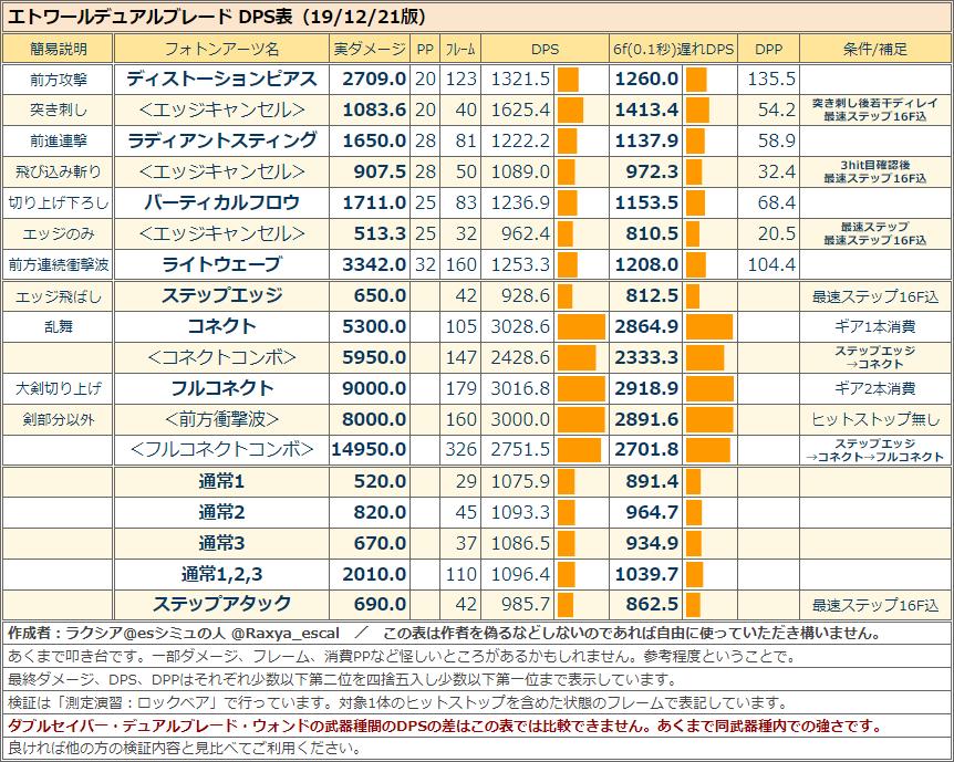 エトワールデュアルブレードのDPS表