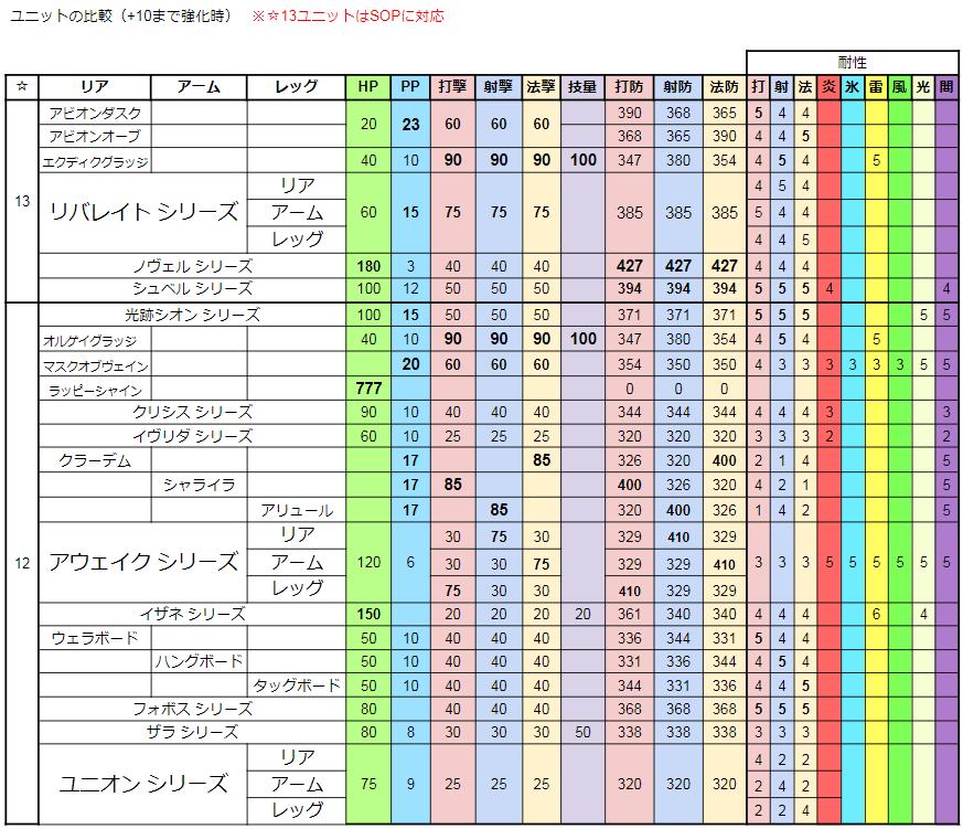 PSO2 ユニット性能比較