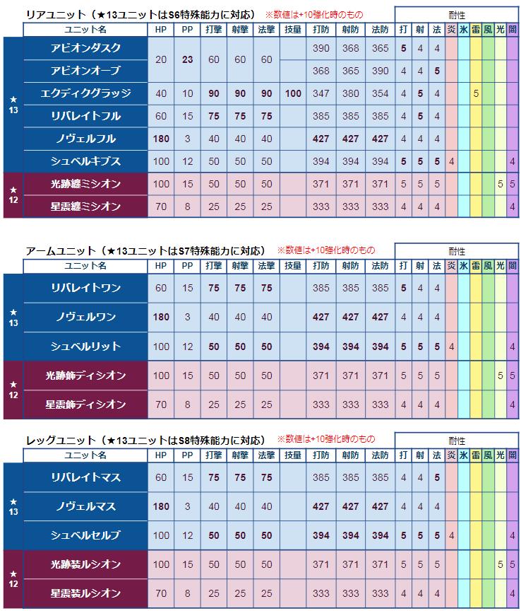 おすすめの★13、★12ユニット
