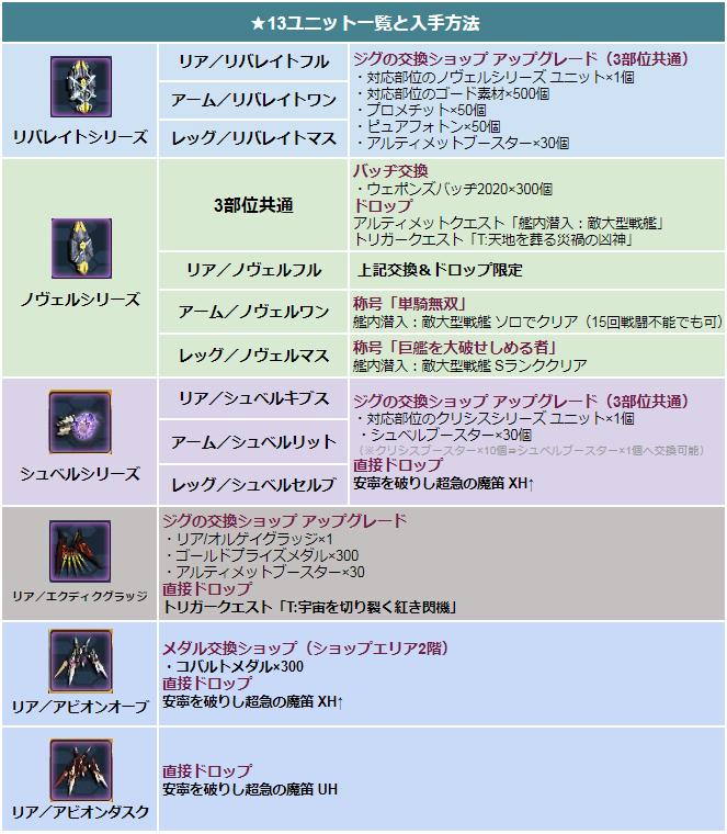 13ユニットの入手方法