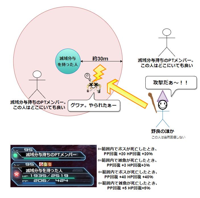 S4滅域分与の効果