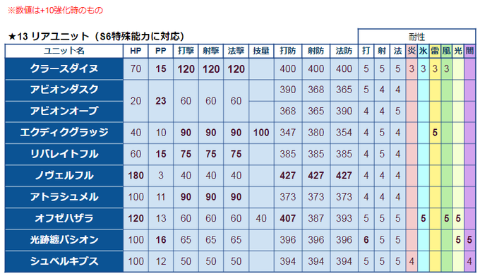 ★13リアユニット比較