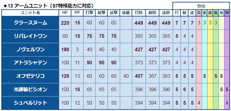 ★13アームユニット比較