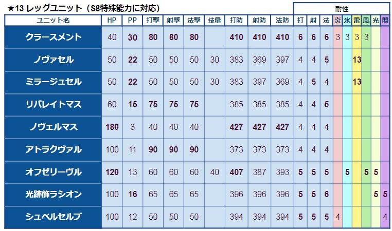 ★13レッグユニット比較