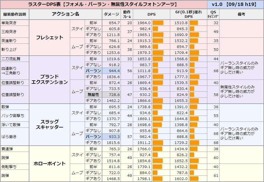 【ラスター】フォメルスタイル、バーランのDPS表