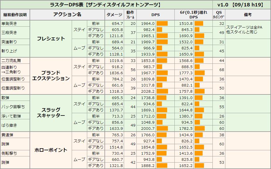 【ラスター】ザンディスタイルのDPS表